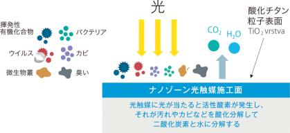 光触媒作用の説明図  光触媒が光に当たると活性酸素が発生し、それが汚れやカビなどを酸化分解して二酸化炭素と水に分解する