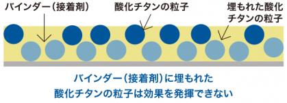 バインダー(接着剤)に埋もれた酸化チタンの粒子は効果を発揮できない