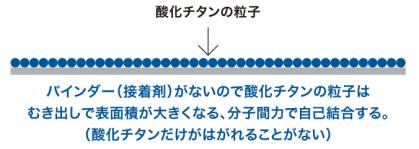 バインダー(接着剤)がないので酸化チタンの粒子はむき出しで表面積が大きくなる、分子間力で自己結合する。(酸化チタンだけが剥がれることがない)